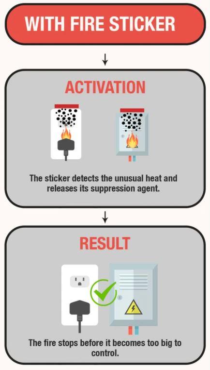 Fire sticker action