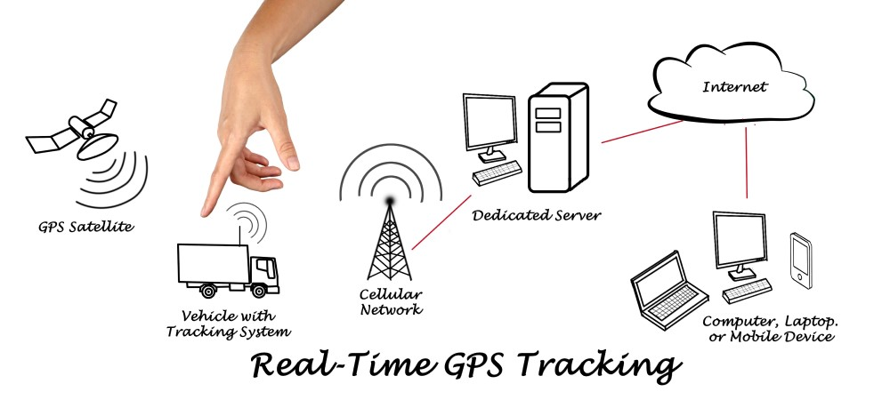 Real time Gps Tracking explained